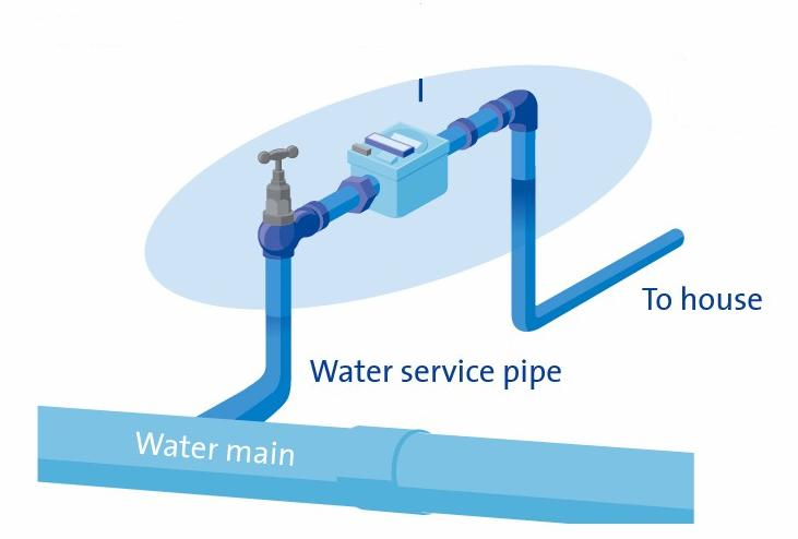 Know Your Home Plumbing Structure and Sewer Lines: What's in Your Home?